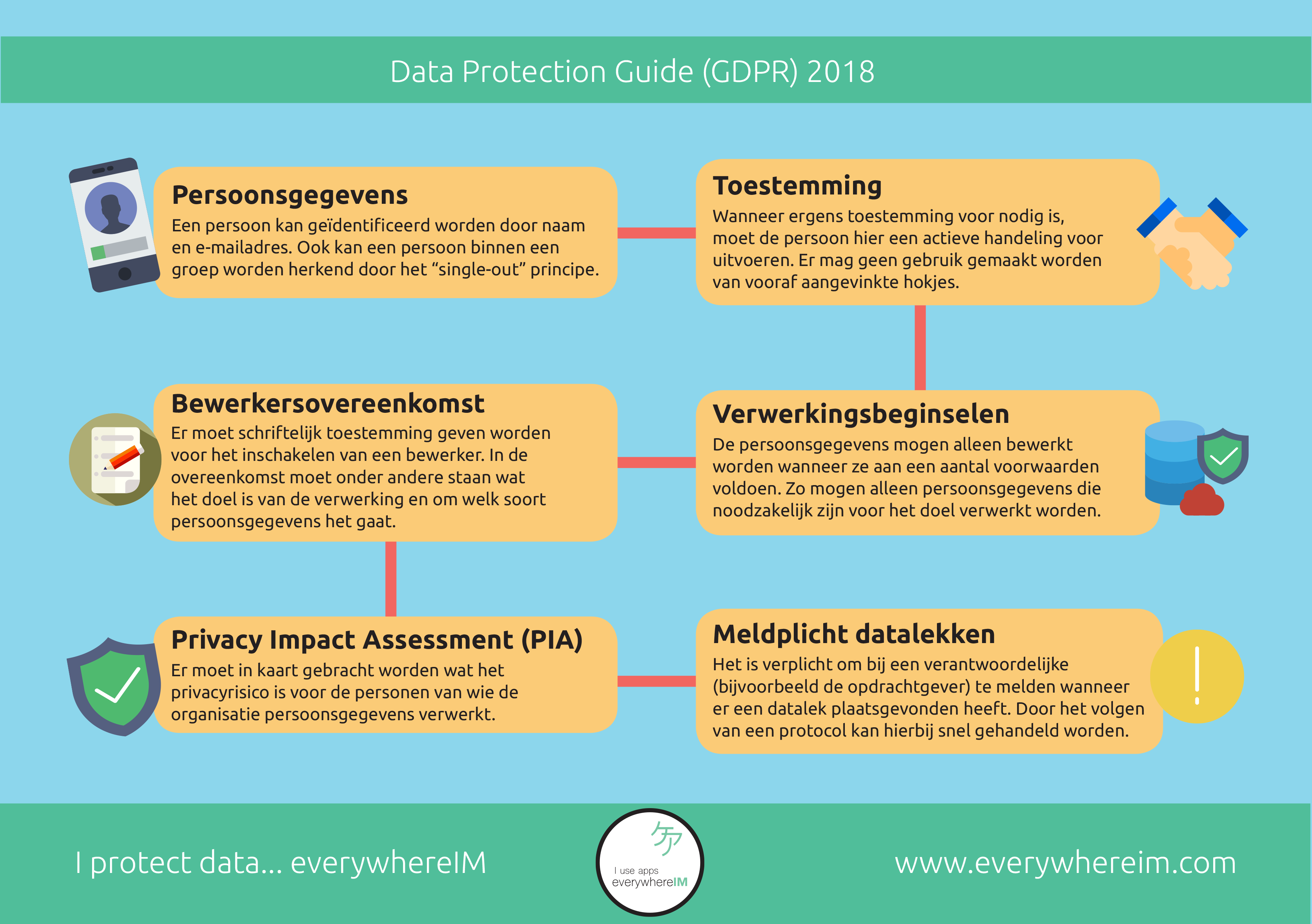 Data Protection Guide