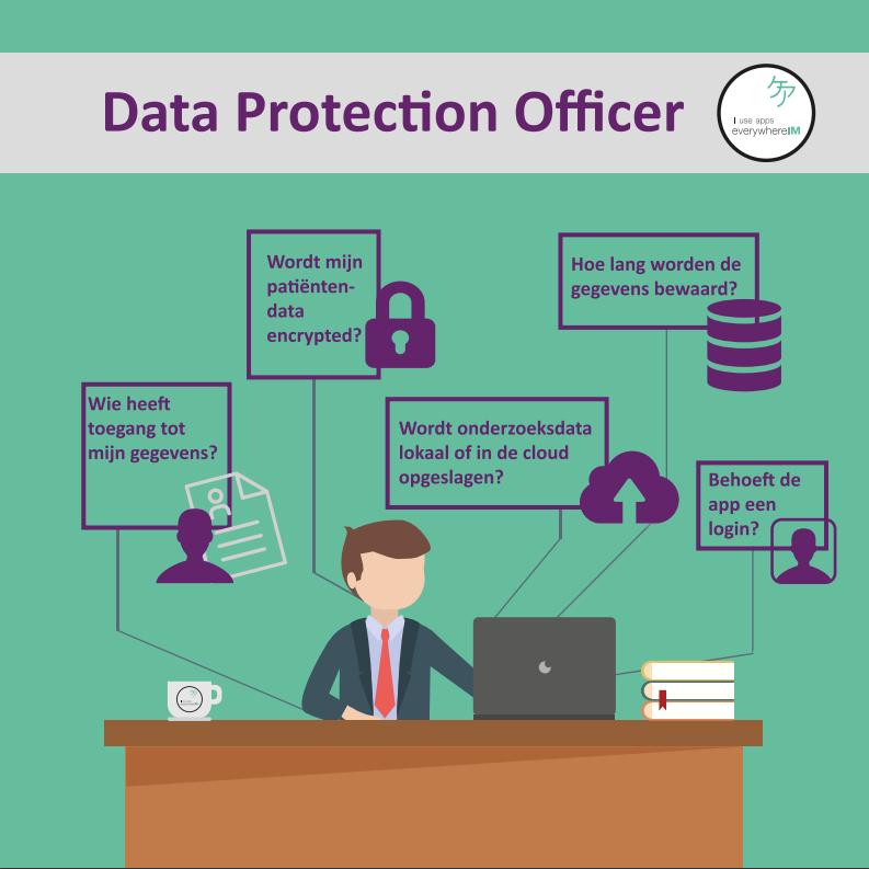 Data protectie officer kaart