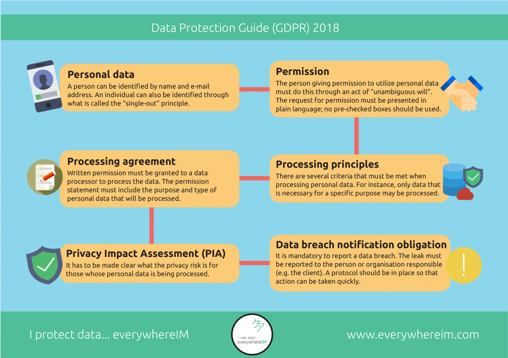 Data Protection Guide GDPR
